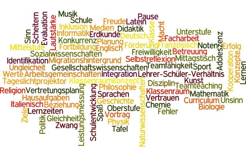 unterricht related keywords unterricht long tail